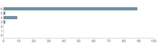 Chart?cht=bhs&chs=500x140&chbh=10&chco=6f92a3&chxt=x,y&chd=t:89,1,9,1,0,0,0&chm=t+89%,333333,0,0,10 t+1%,333333,0,1,10 t+9%,333333,0,2,10 t+1%,333333,0,3,10 t+0%,333333,0,4,10 t+0%,333333,0,5,10 t+0%,333333,0,6,10&chxl=1: other indian hawaiian asian hispanic black white